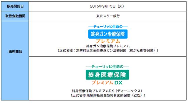 チューリッヒ生命が提携銀行を拡大 東京スター銀行で保険の販売を開始